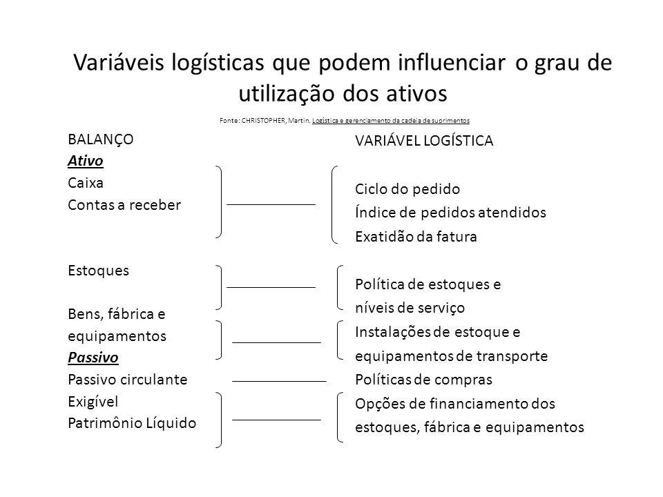 Variáveis logísticas que podem influenciar o grau de utilização dos ativos Fonte: CHRISTOPHER, Martin. Logística e gerenciamento da cadeia de suprimentos