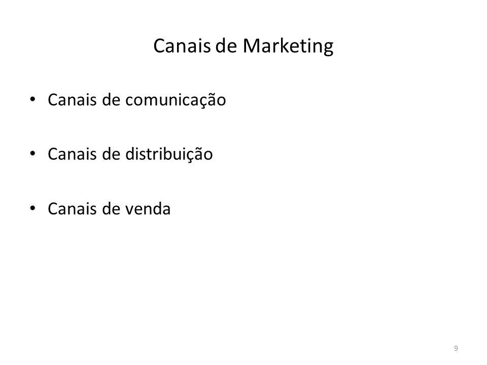 Canais de Marketing Canais de comunicação Canais de distribuição