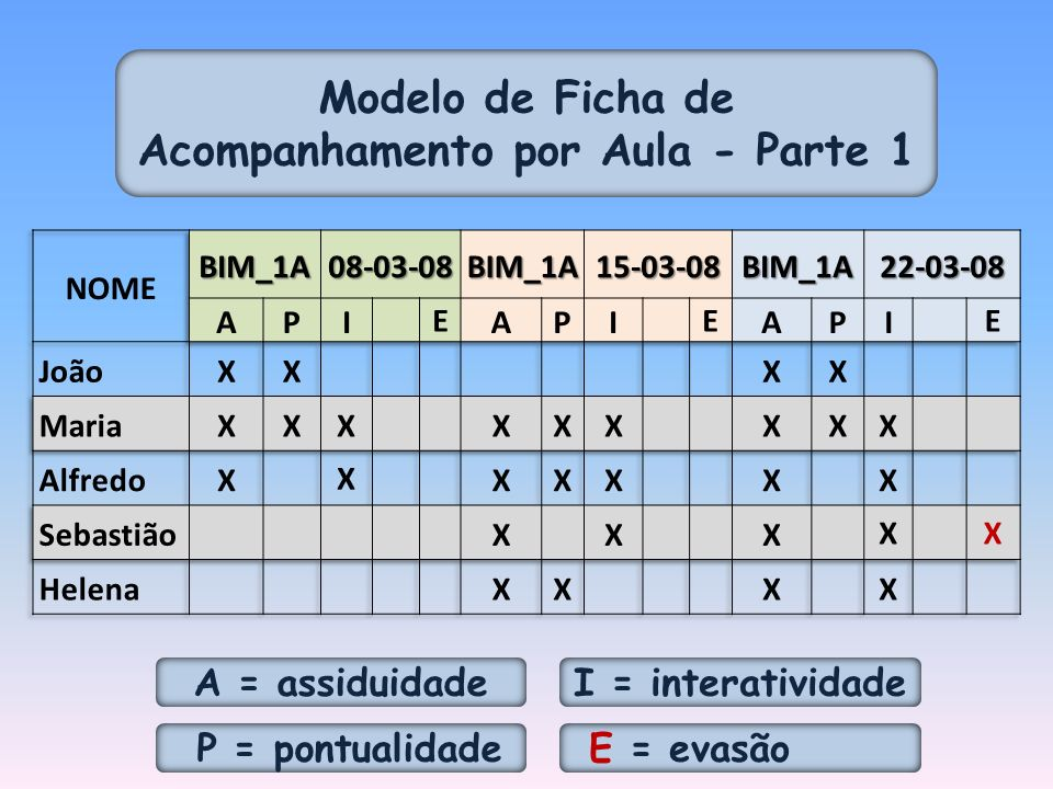Modelo de Ficha de Acompanhamento por Aula - Parte 1