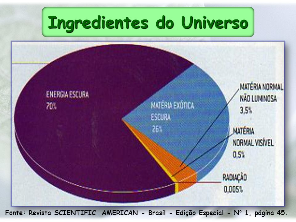 Ingredientes do Universo