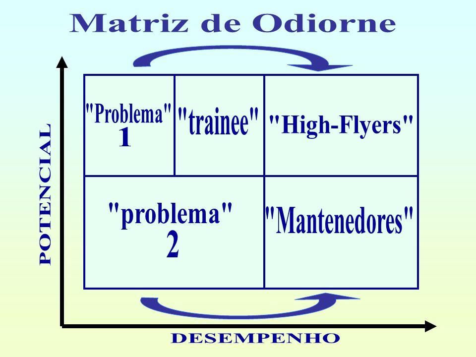 Matriz de Odiorne Problema trainee High-Flyers 1. POTENCIAL. problema Mantenedores 2.