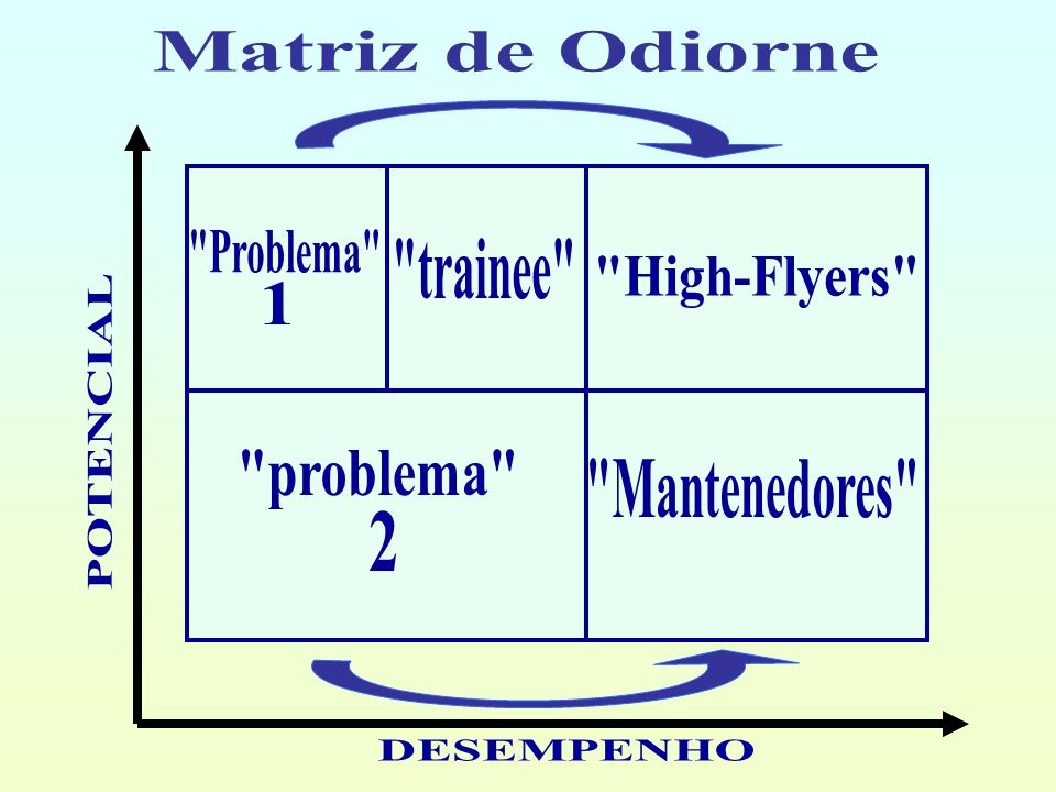 Matriz de Odiorne Problema trainee High-Flyers 1.