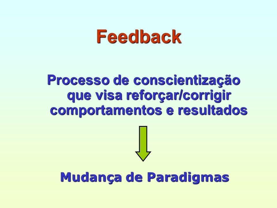 Feedback Processo de conscientização que visa reforçar/corrigir comportamentos e resultados.