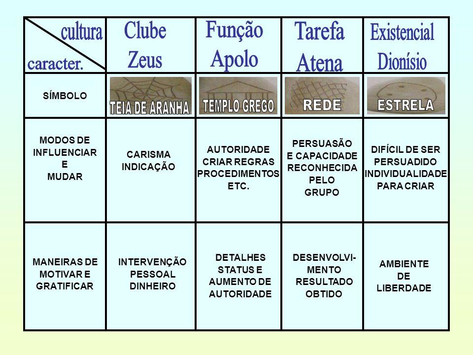 cultura Clube Zeus Função Apolo Tarefa Atena Existencial Dionísio
