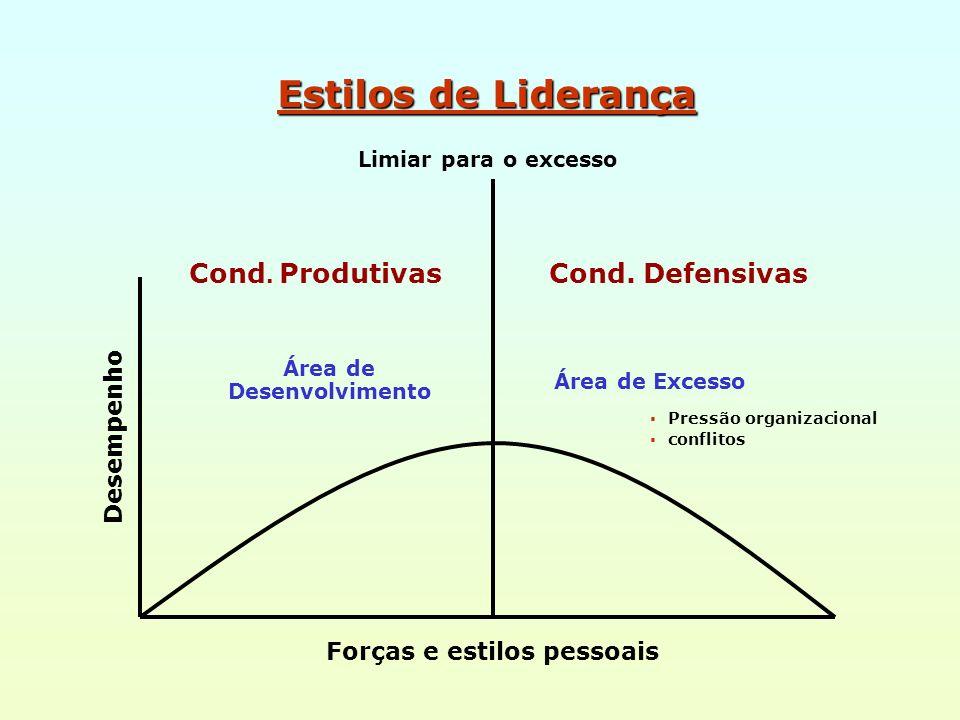 Área de Desenvolvimento Forças e estilos pessoais