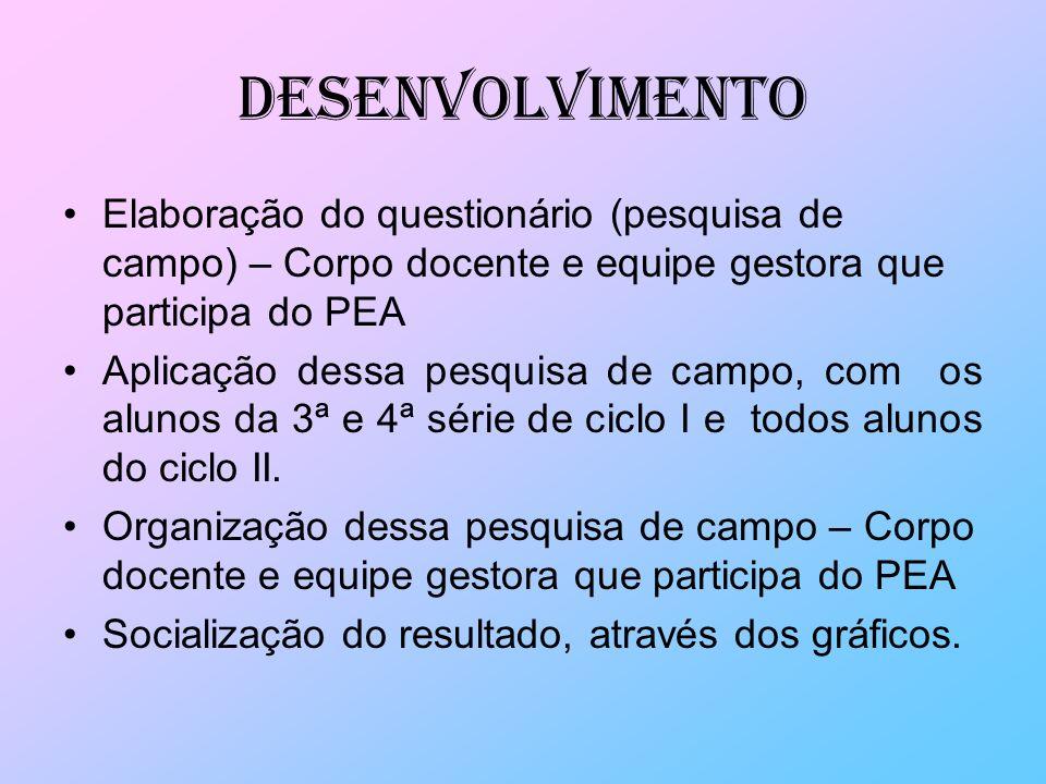 Desenvolvimento Elaboração do questionário (pesquisa de campo) – Corpo docente e equipe gestora que participa do PEA.