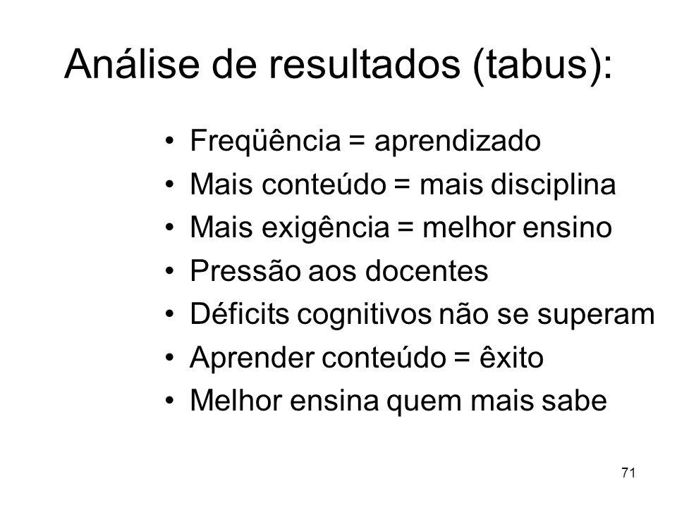 Análise de resultados (tabus):