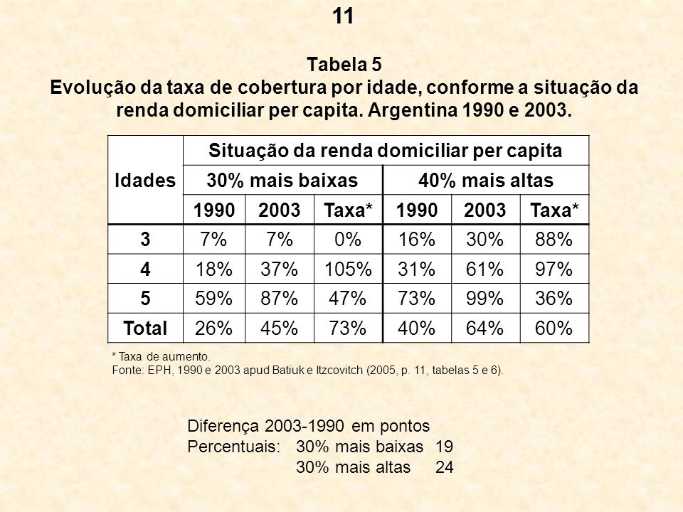 Situação da renda domiciliar per capita