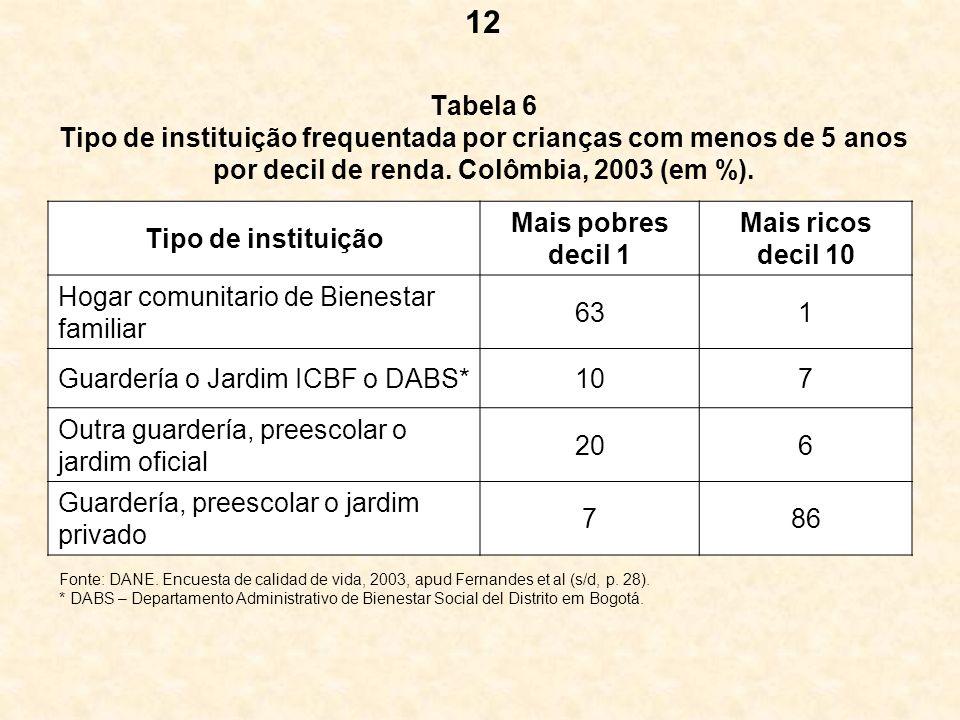 12 Tabela 6 Tipo de instituição frequentada por crianças com menos de 5 anos por decil de renda. Colômbia, 2003 (em %).