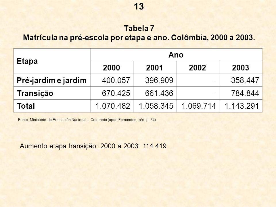 13 Tabela 7 Matrícula na pré-escola por etapa e ano. Colômbia, 2000 a 2003. Etapa. Ano. 2000. 2001.