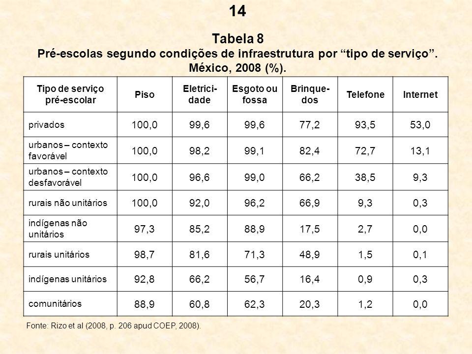 14 Tabela 8 Pré-escolas segundo condições de infraestrutura por tipo de serviço . México, 2008 (%).