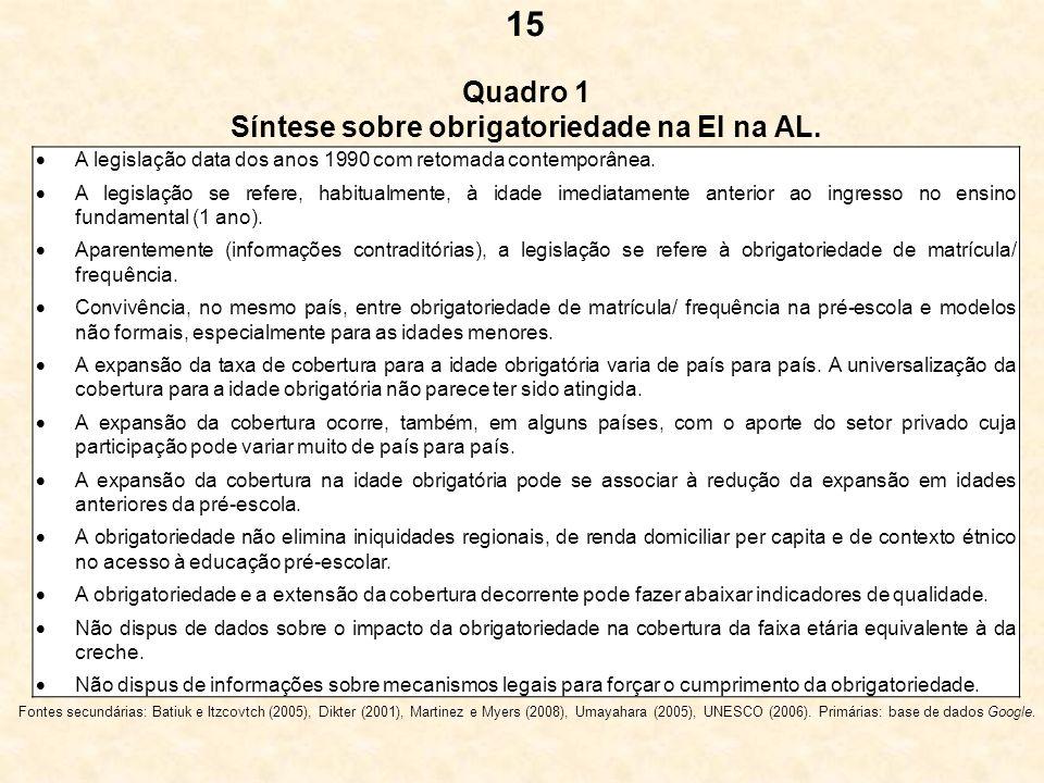 Quadro 1 Síntese sobre obrigatoriedade na EI na AL.