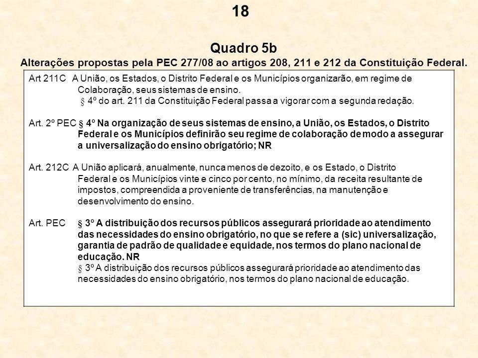 18 Quadro 5b Alterações propostas pela PEC 277/08 ao artigos 208, 211 e 212 da Constituição Federal.