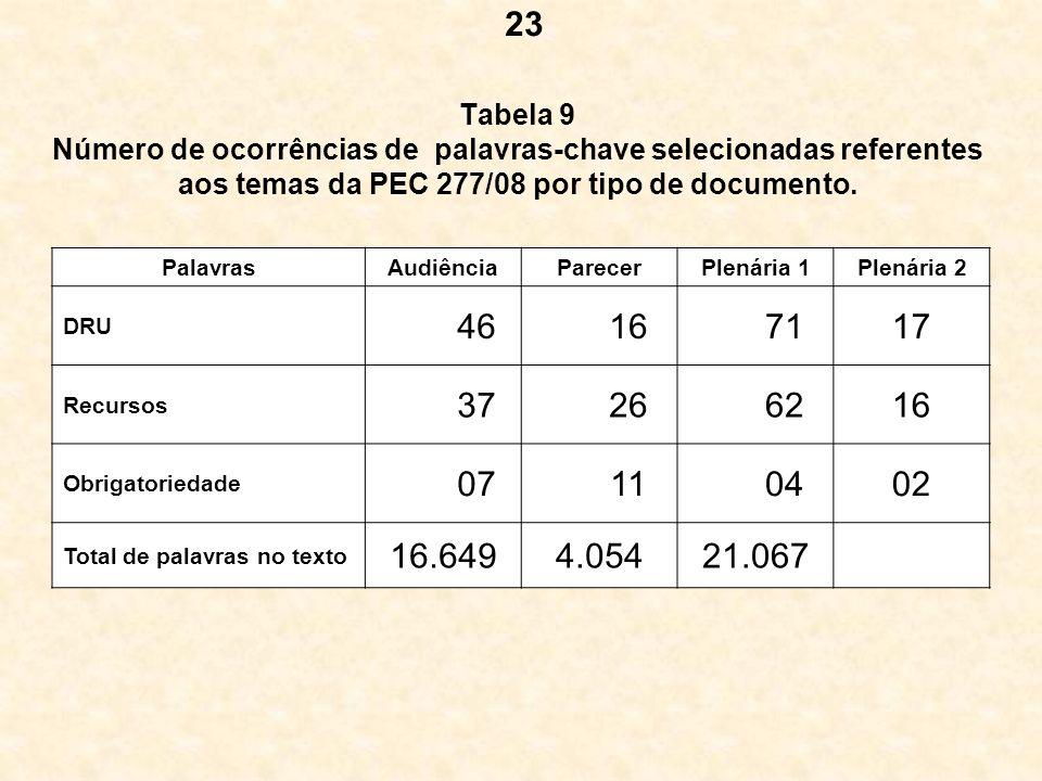 23 Tabela 9 Número de ocorrências de palavras-chave selecionadas referentes aos temas da PEC 277/08 por tipo de documento.