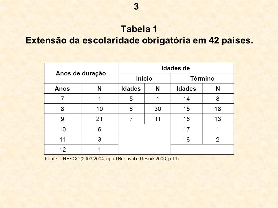 Tabela 1 Extensão da escolaridade obrigatória em 42 países.