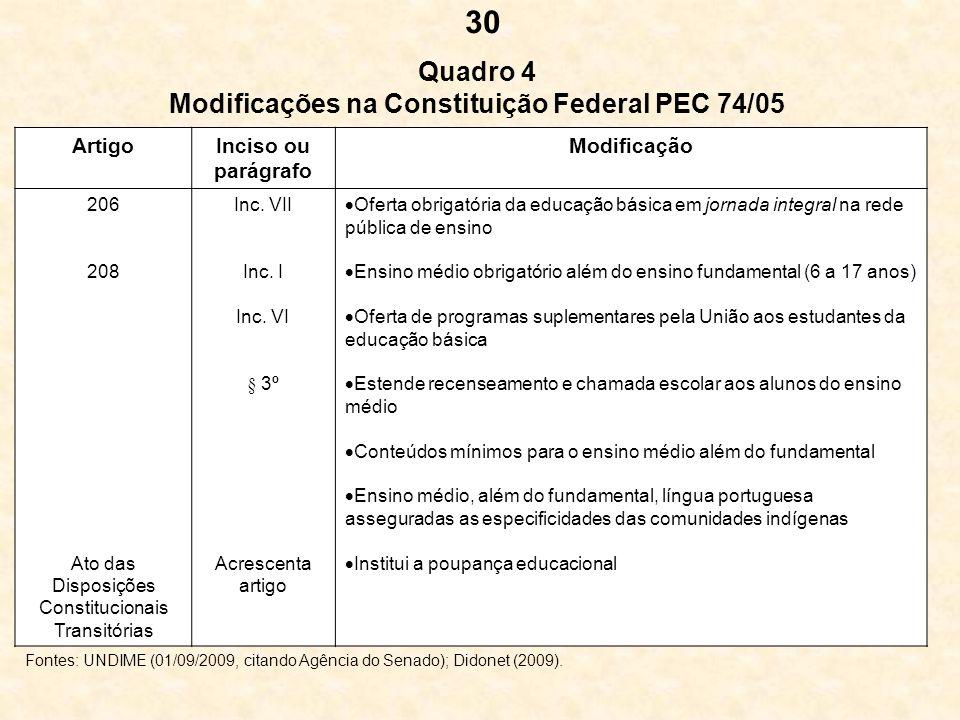 Quadro 4 Modificações na Constituição Federal PEC 74/05