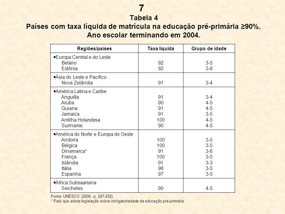 7 Tabela 4 Países com taxa líquida de matrícula na educação pré-primária ≥90%. Ano escolar terminando em 2004.