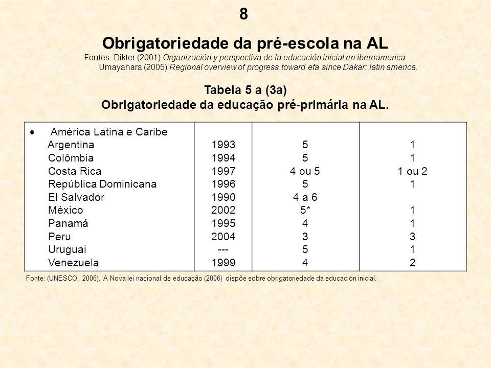 Obrigatoriedade da educação pré-primária na AL.