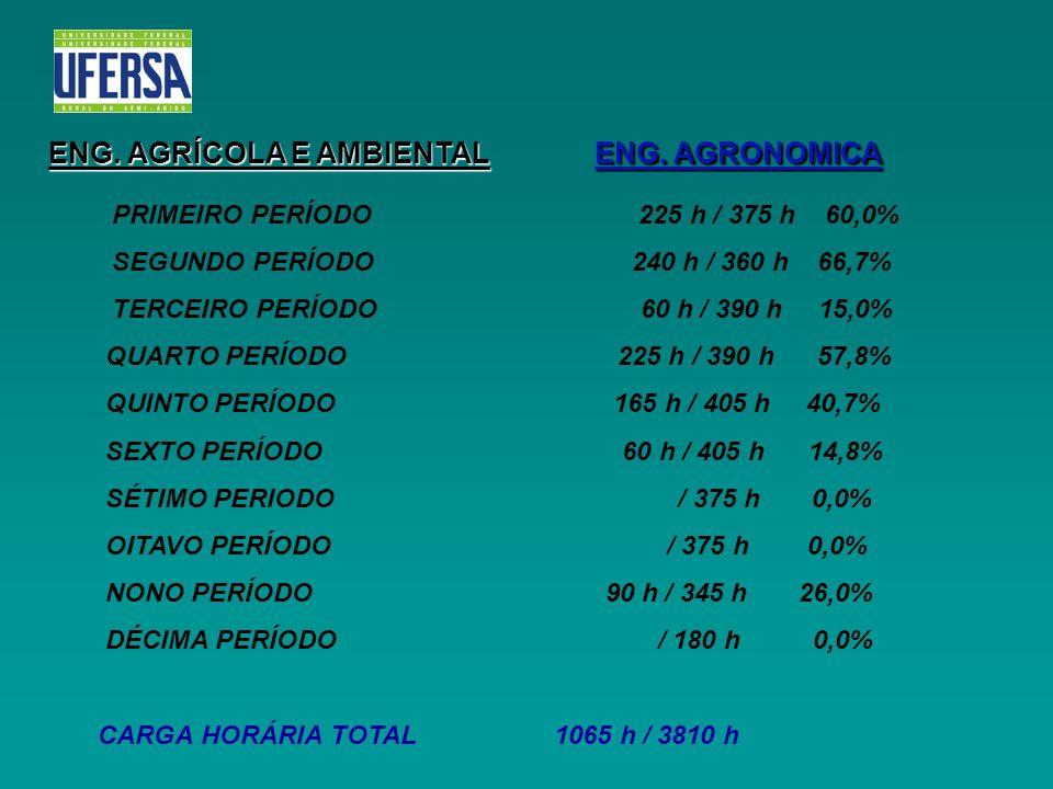 ENG. AGRÍCOLA E AMBIENTAL ENG. AGRONOMICA