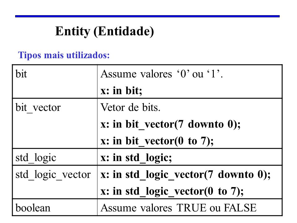 Entity (Entidade) bit Assume valores '0' ou '1'. x: in bit; bit_vector