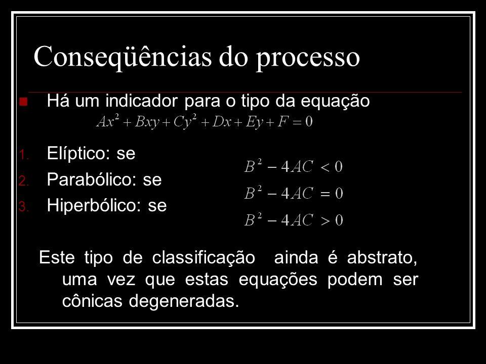 Conseqüências do processo