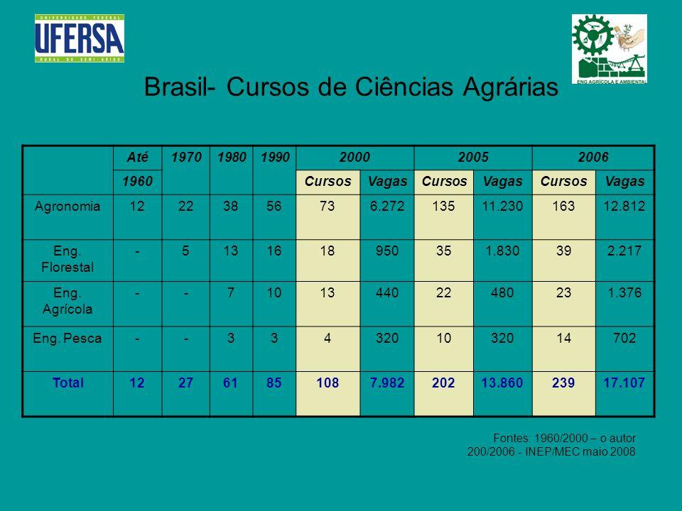 Brasil- Cursos de Ciências Agrárias