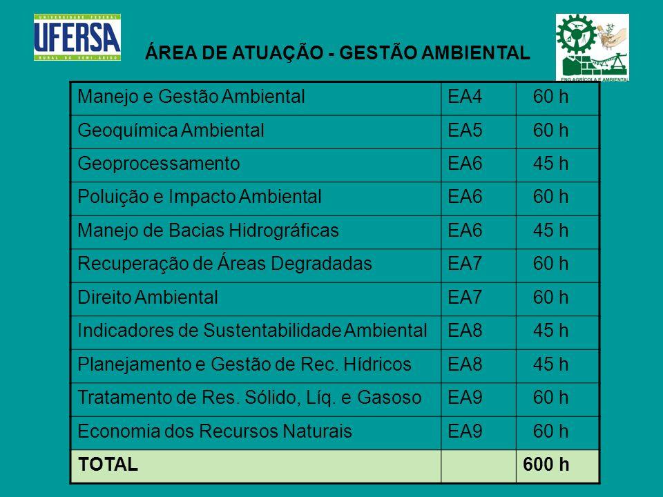 ÁREA DE ATUAÇÃO - GESTÃO AMBIENTAL