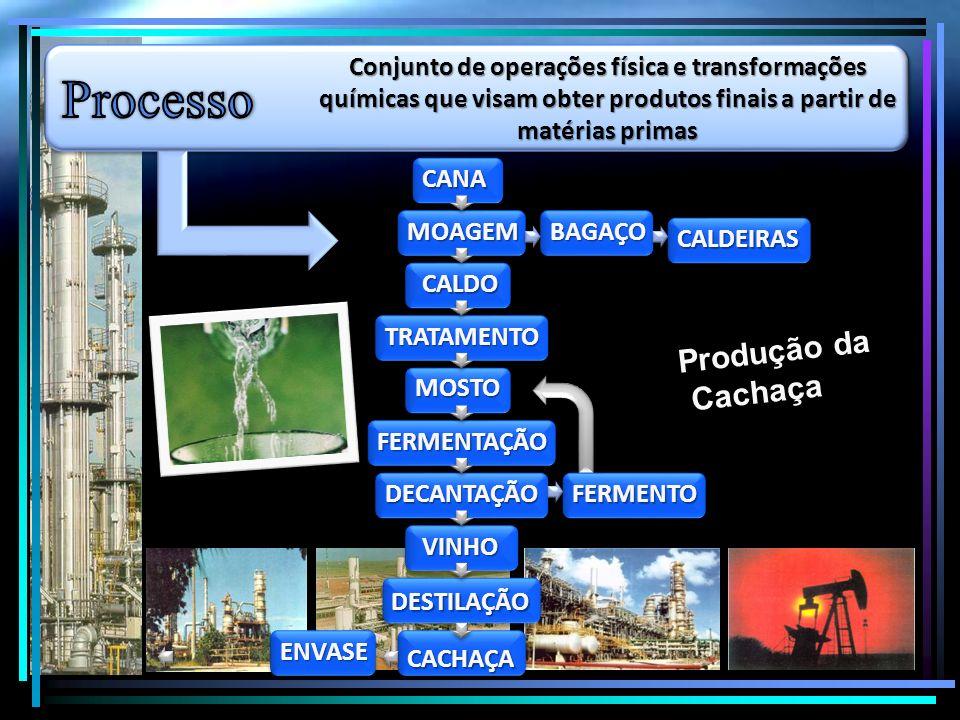 Processo Produção da Cachaça