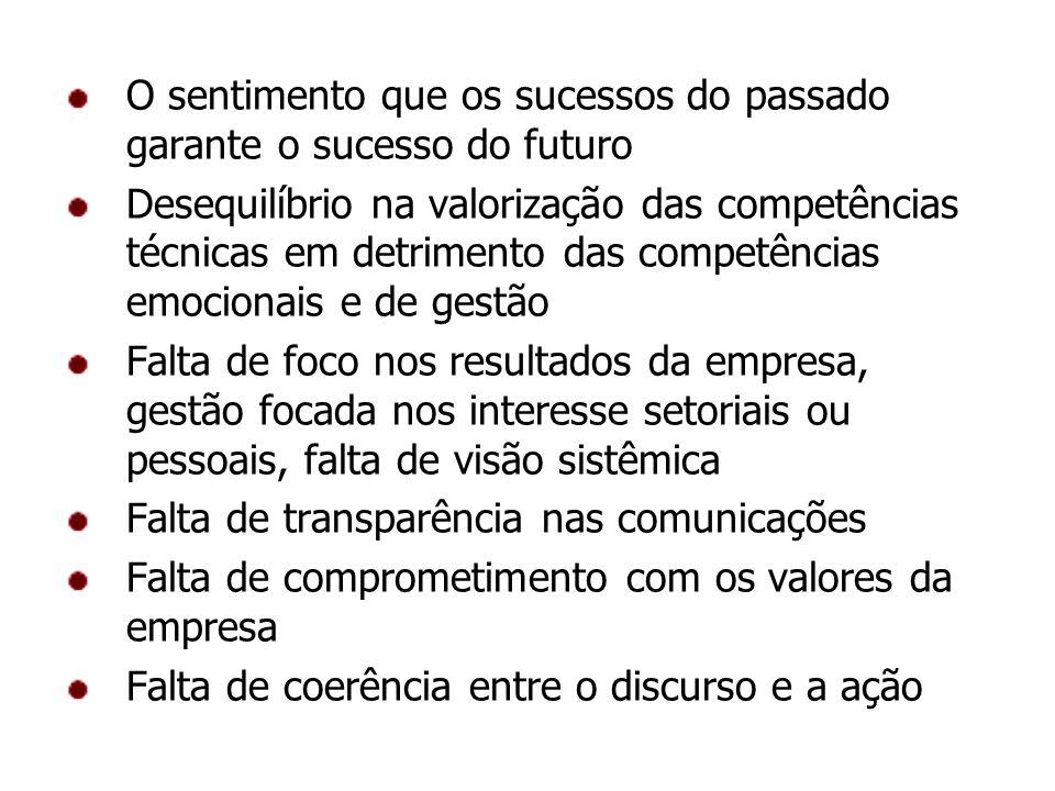O sentimento que os sucessos do passado garante o sucesso do futuro