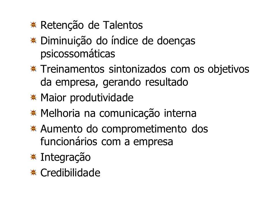 Retenção de Talentos Diminuição do índice de doenças psicossomáticas. Treinamentos sintonizados com os objetivos da empresa, gerando resultado.