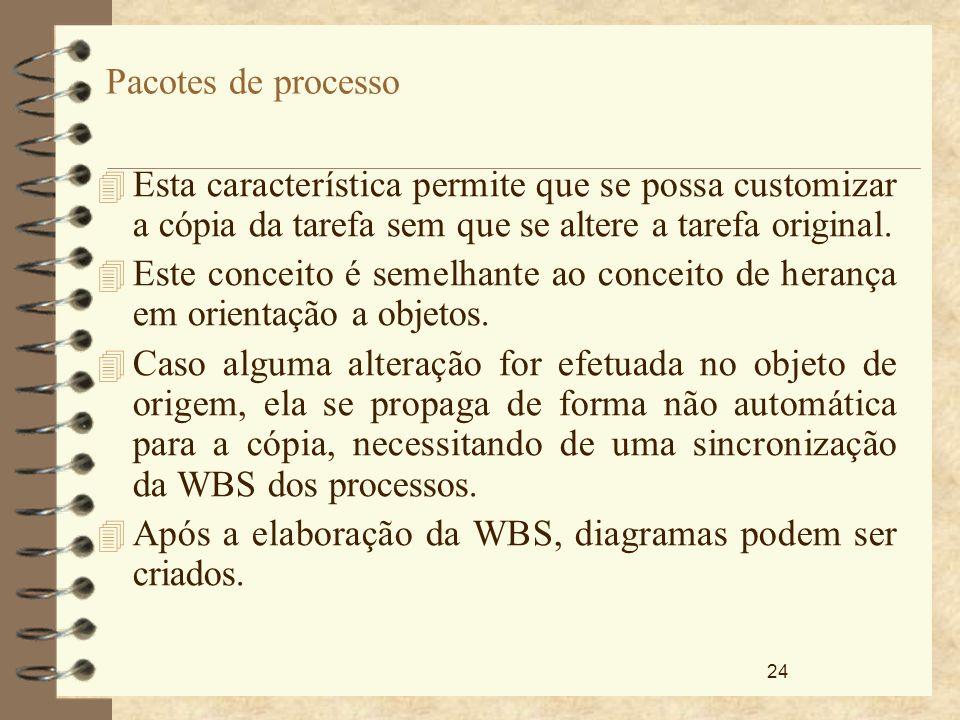 Após a elaboração da WBS, diagramas podem ser criados.