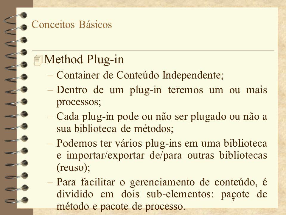 Method Plug-in Conceitos Básicos Container de Conteúdo Independente;