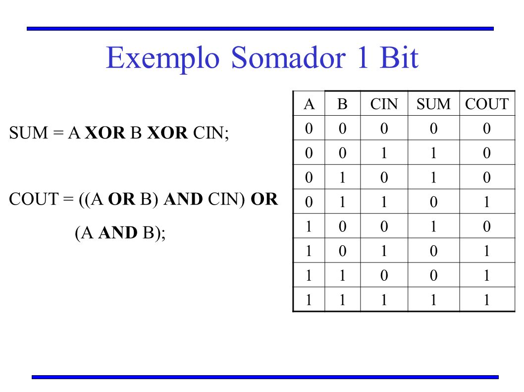 Exemplo Somador 1 Bit SUM = A XOR B XOR CIN;
