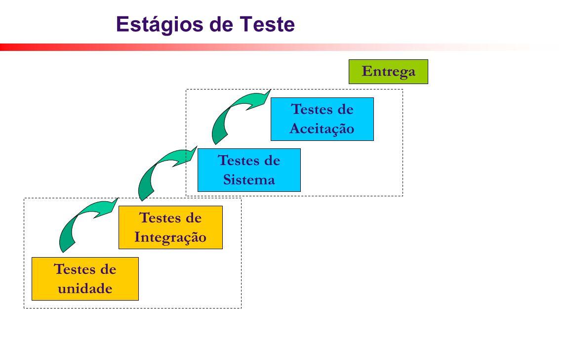 Estágios de Teste Entrega Testes de Aceitação Testes de Sistema