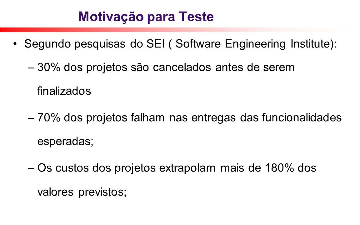 Motivação para Teste Segundo pesquisas do SEI ( Software Engineering Institute): 30% dos projetos são cancelados antes de serem finalizados.