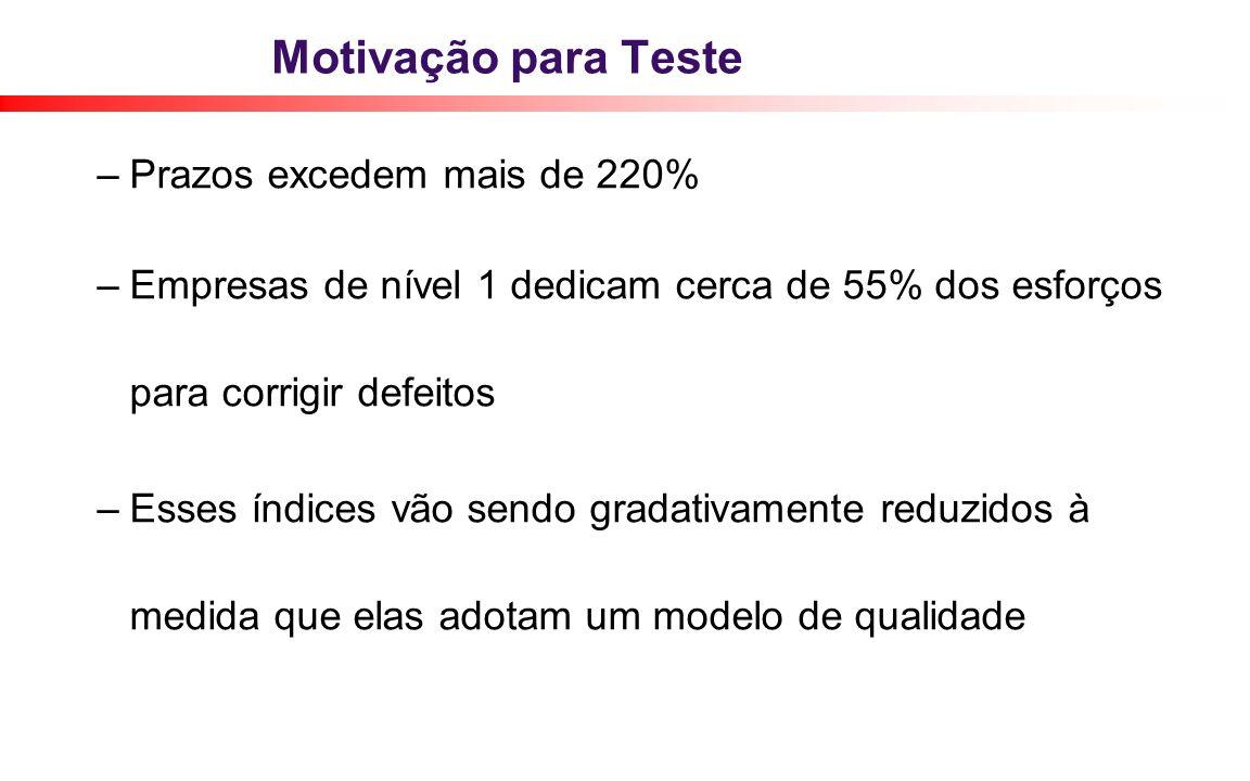 Motivação para Teste Prazos excedem mais de 220%