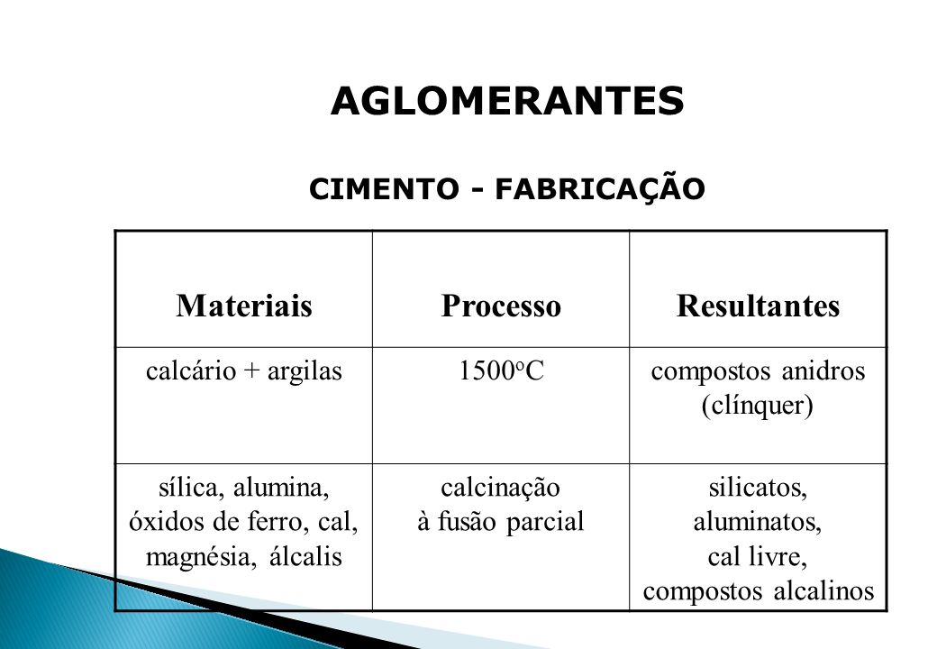 AGLOMERANTES Materiais Processo Resultantes CIMENTO - FABRICAÇÃO