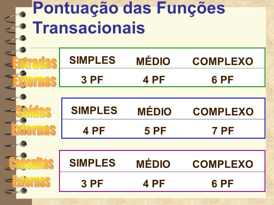 Pontuação das Funções Transacionais
