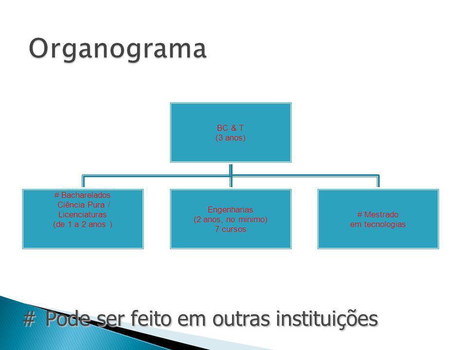 Organograma # Pode ser feito em outras instituições (3 anos) BC & T