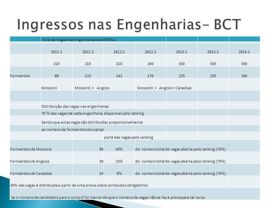 Ingressos nas Engenharias- BCT