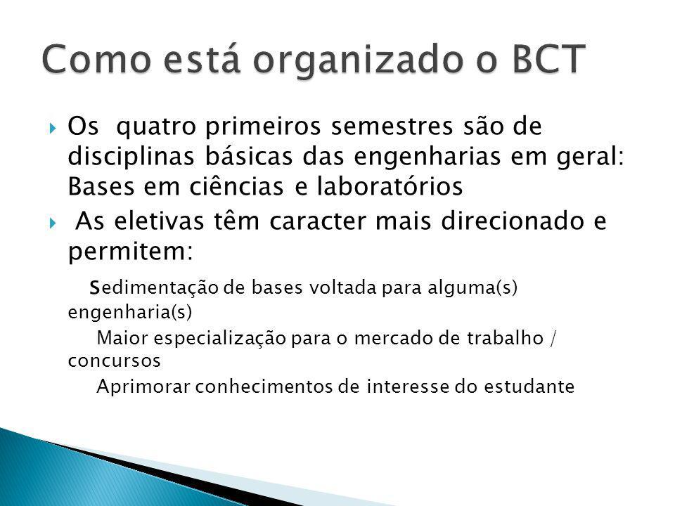 Como está organizado o BCT