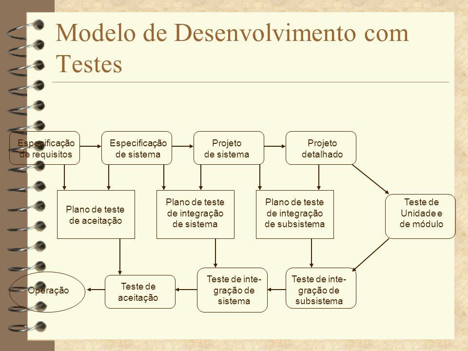 Modelo de Desenvolvimento com Testes