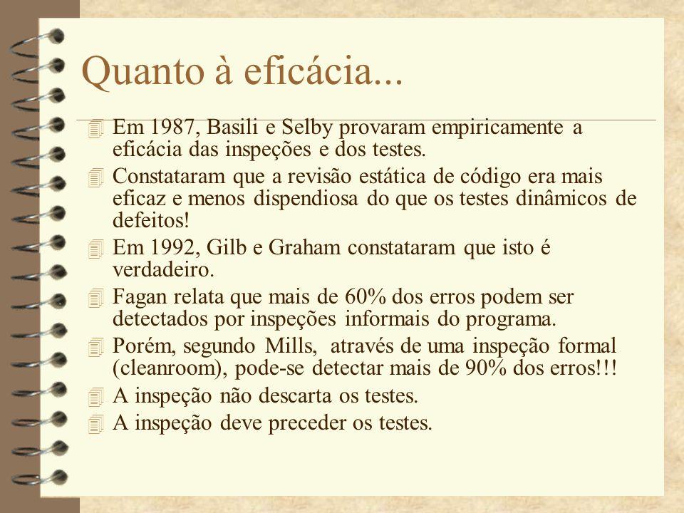 Quanto à eficácia... Em 1987, Basili e Selby provaram empiricamente a eficácia das inspeções e dos testes.