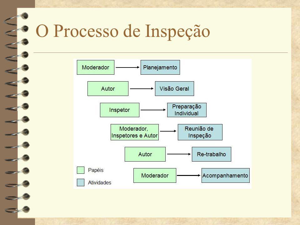 O Processo de Inspeção