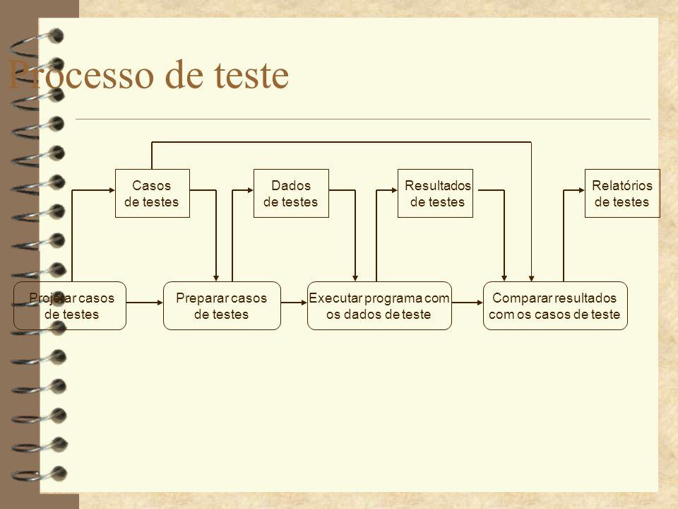 Processo de teste Casos de testes Dados de testes Resultados de testes