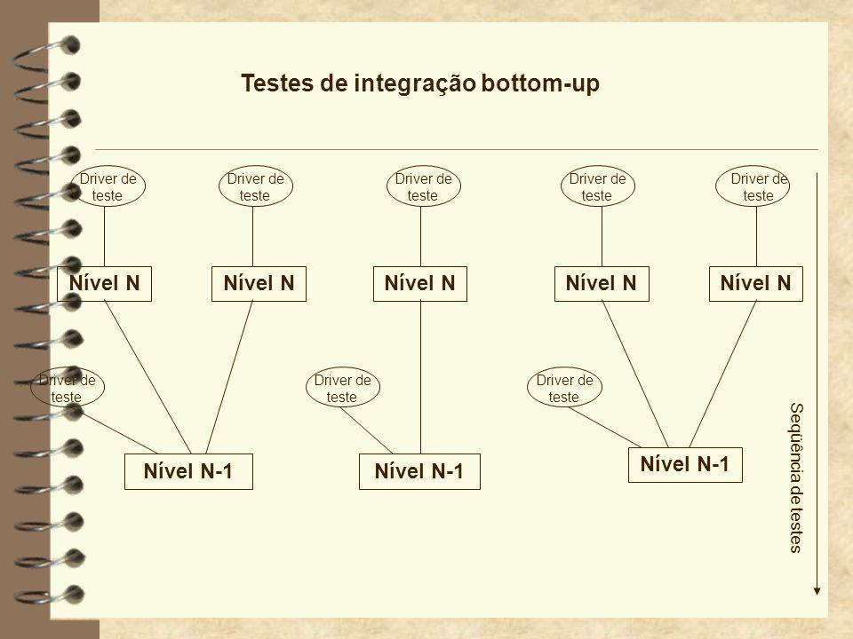 Testes de integração bottom-up