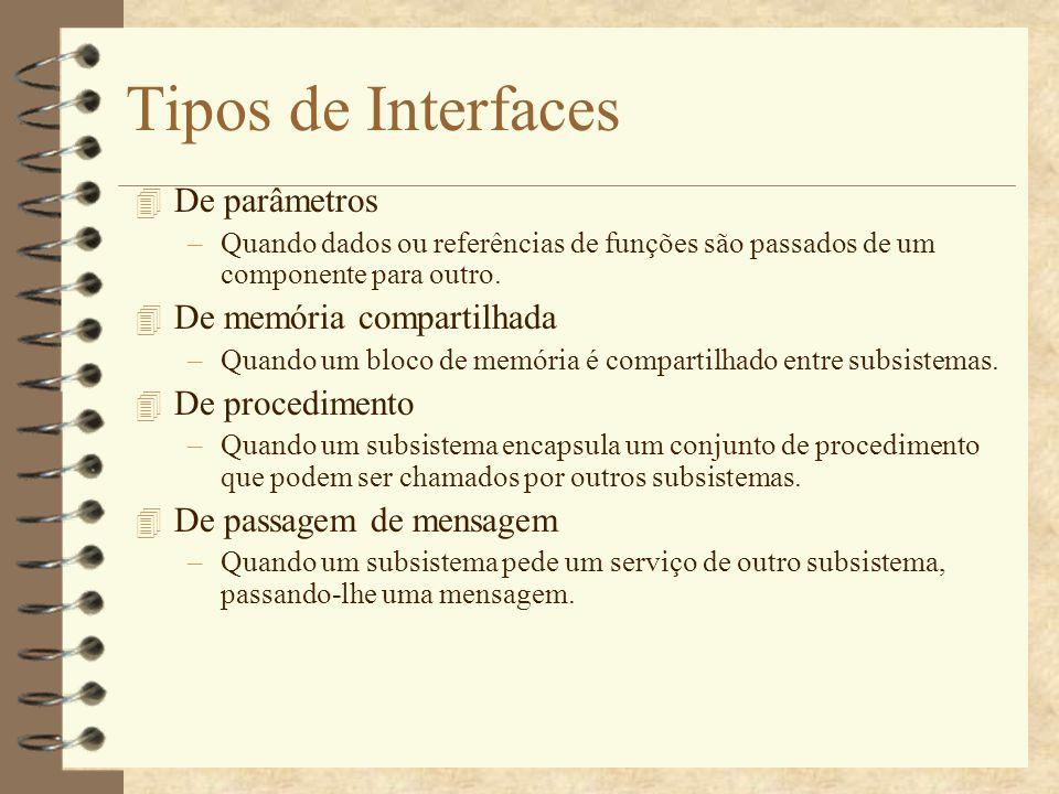 Tipos de Interfaces De parâmetros De memória compartilhada