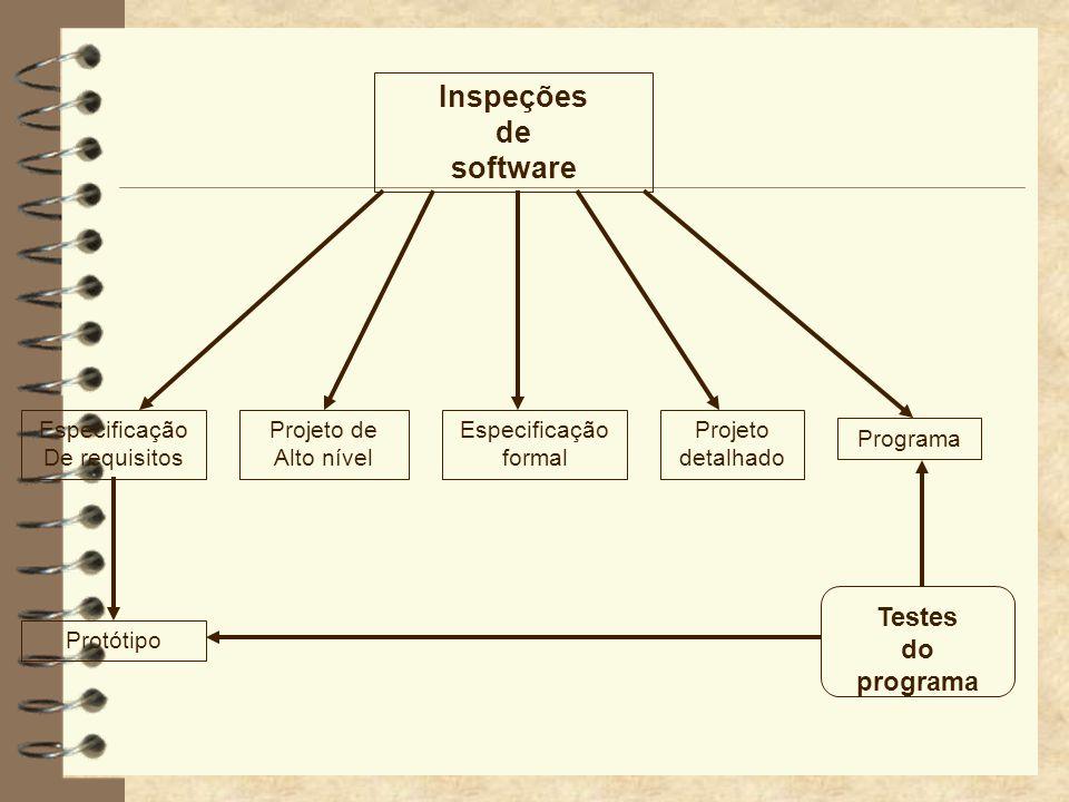 Inspeções de software Testes do programa Especificação De requisitos