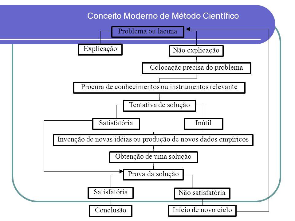 Conceito Moderno de Método Científico