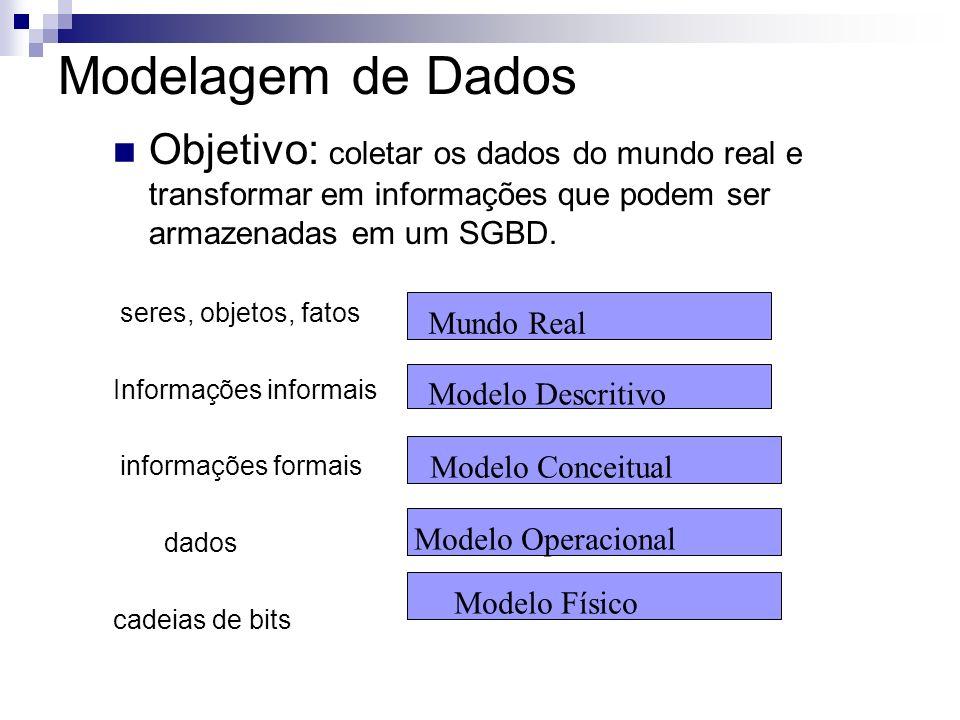 Modelagem de Dados Objetivo: coletar os dados do mundo real e transformar em informações que podem ser armazenadas em um SGBD.